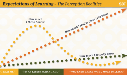 Expectations of Learning