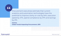 Procurement executives estimate current analytics and automation technologies have the potential to improve clarity on cost by 54%, execution speed by 47%, spend compliance by 37%, and savings by 21% - Gartner 2019