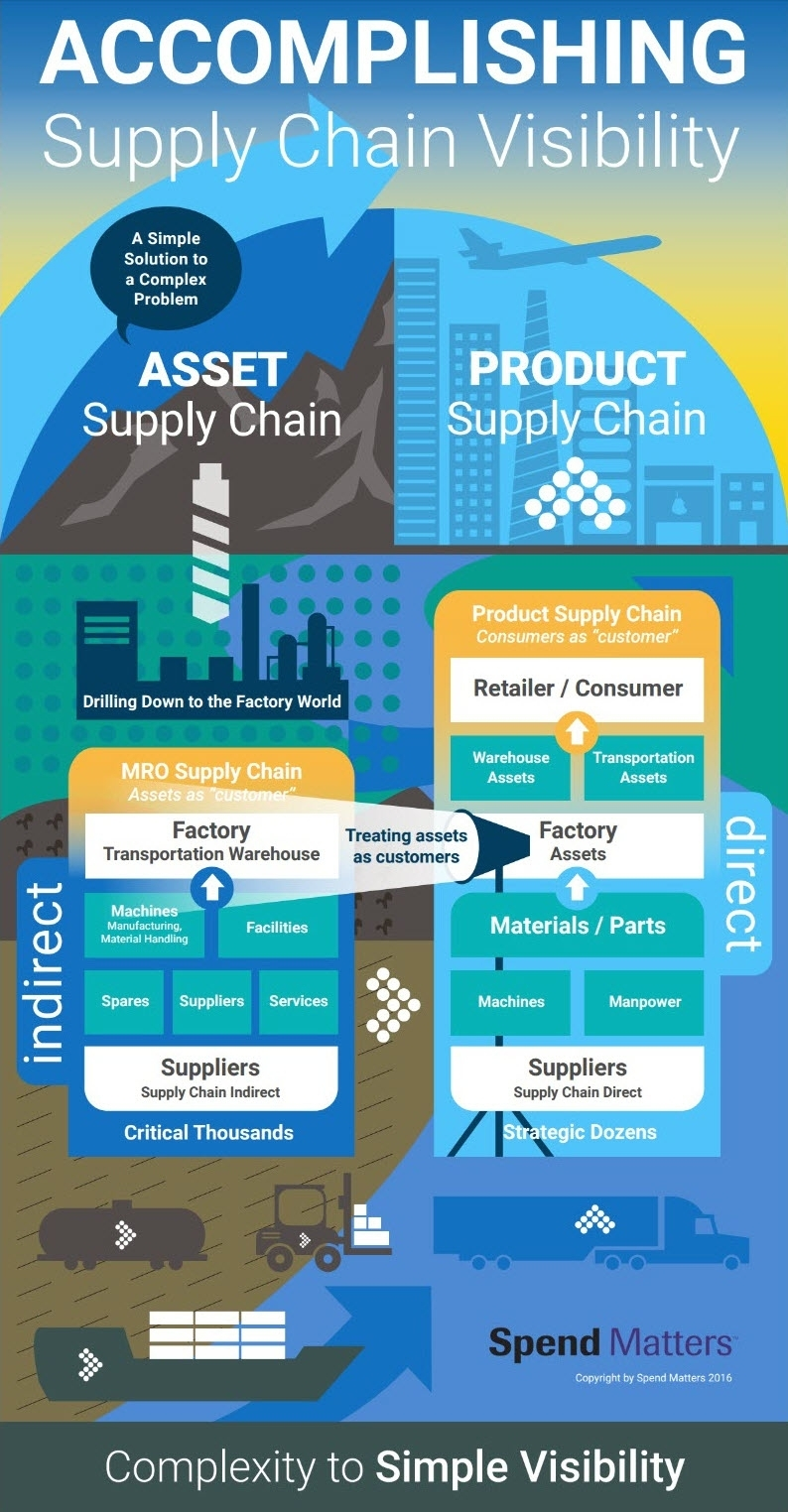 Accomplishing Supply Chain Visibility