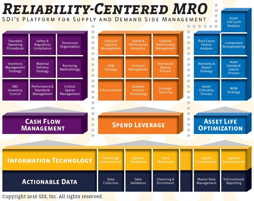 Reliability-Centered MRO